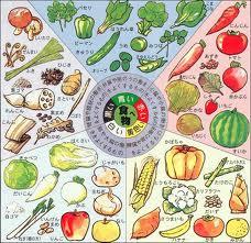5 elements food
