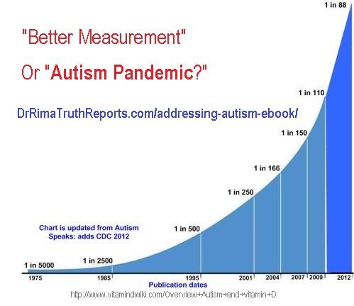 AutismIncreaseGraph
