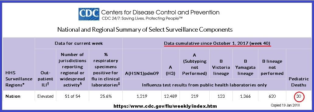 The new super flu vaccine