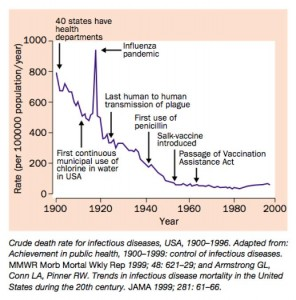 Crude-death-rate-for-infectious-diseases-1900-1996-Aiello-2002-Lancet