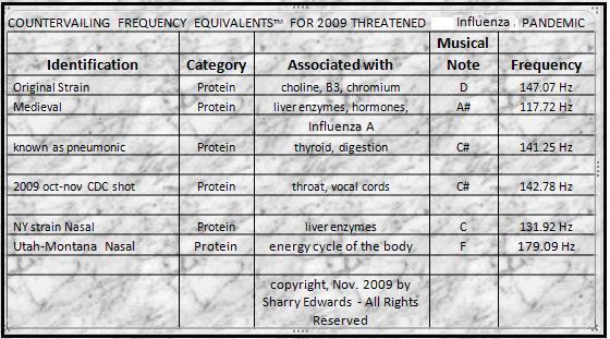 Sharry Edwards Frequency Eq.