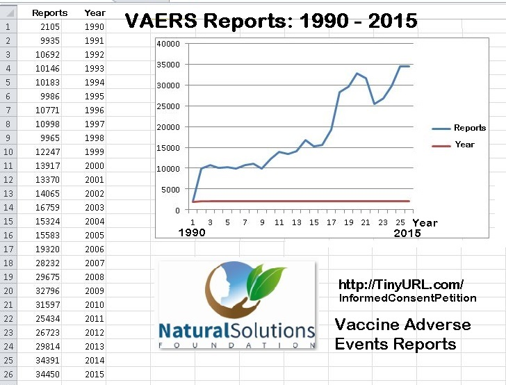 VAERS.reports.increase.1990.2015