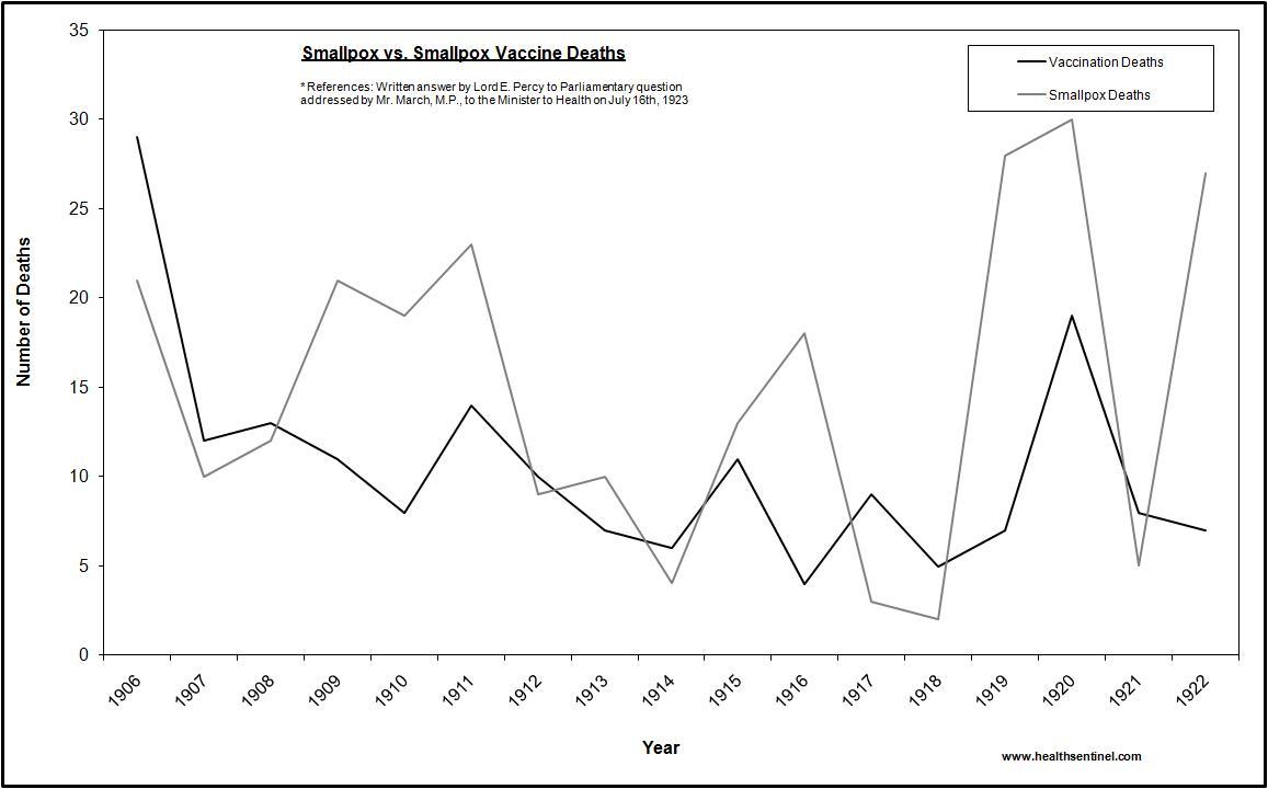 uk-vacc-deaths-1906-1922