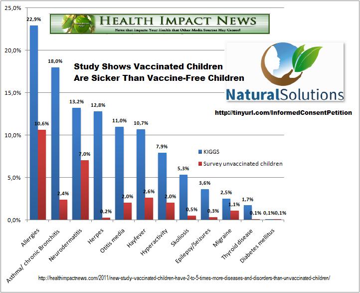 vaccine&health-chart